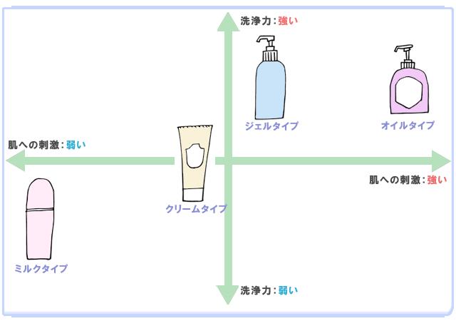 洗浄力と肌への刺激のマトリクス図