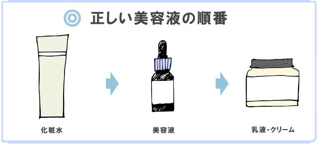 美容液の正しい使う順番