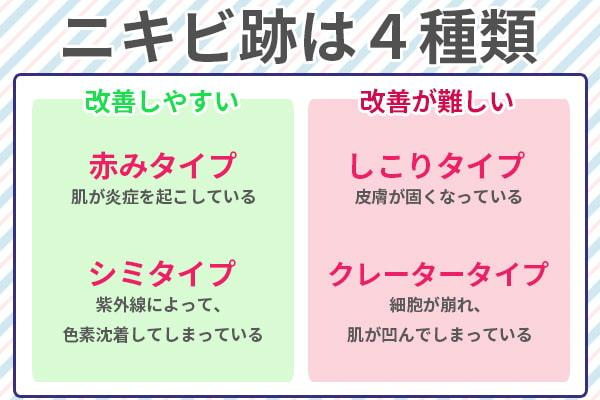 ニキビ跡は4つの種類に分かれる